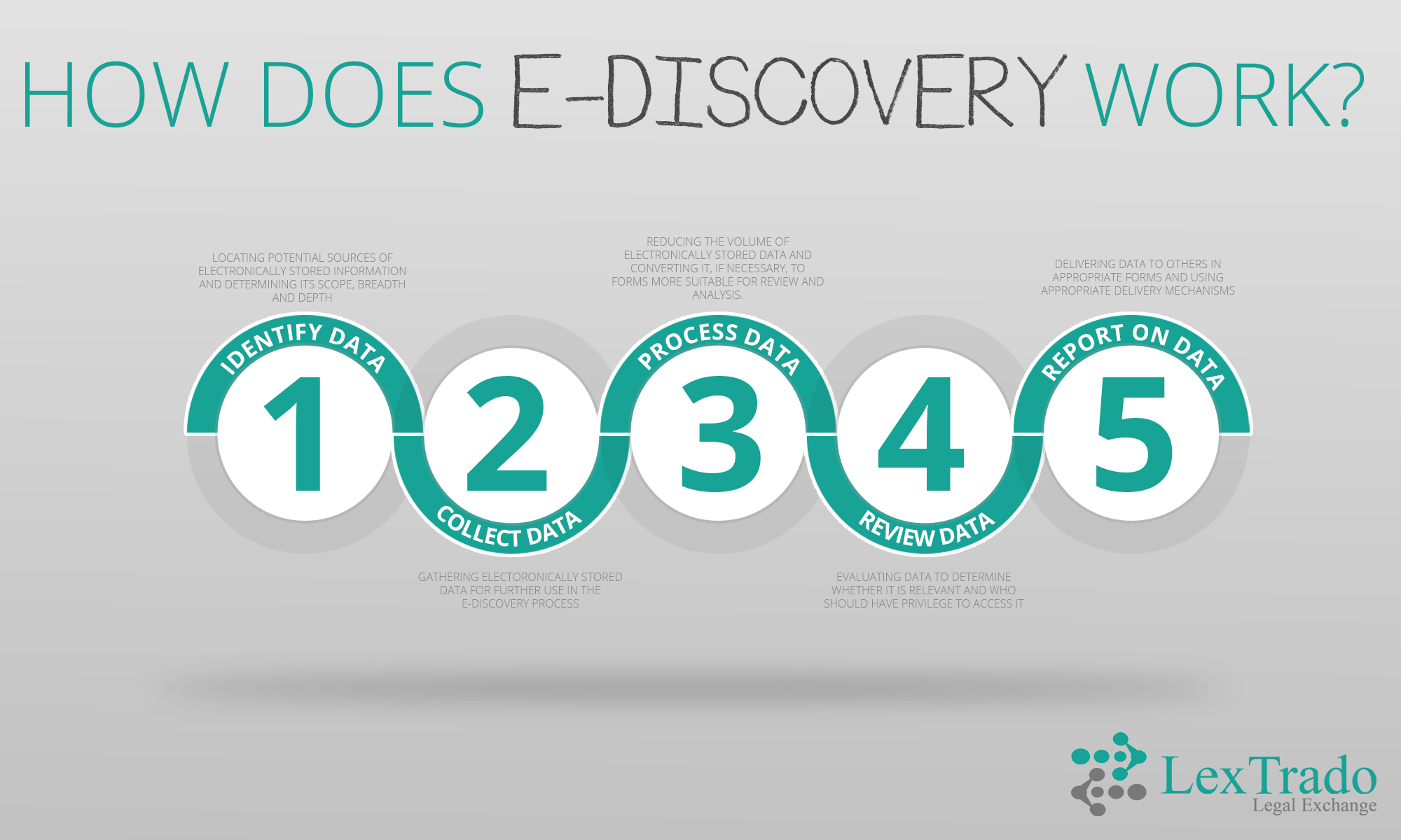 Infographic - How does E-discovery Work