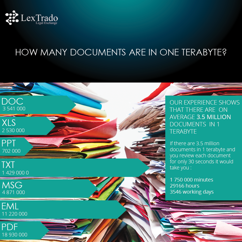Lextrado-How-many-docs-in-a-terabyte-infographic